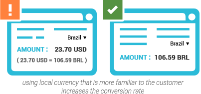 using local currency that is more familiar to the customer increases the conversion rate