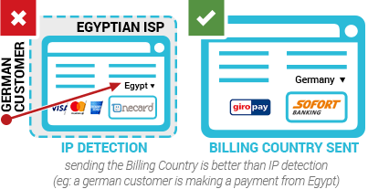 sending the Billing Country is better than IP detection (eg: a german customer is making a payment from Egypt)